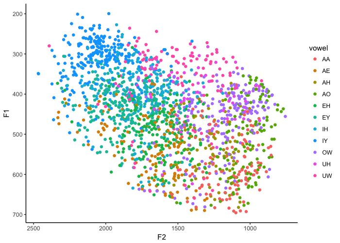 Making vowel plots in R (Part 1)