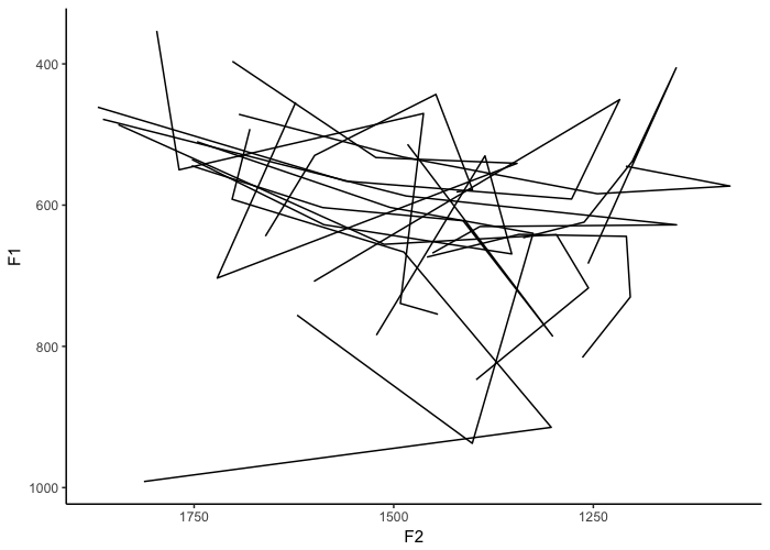 Making Vowel Plots In R Part 2